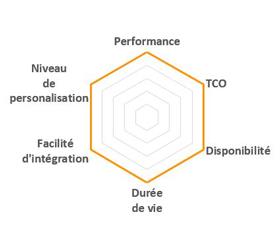 Facteur de qualité matériel industriel